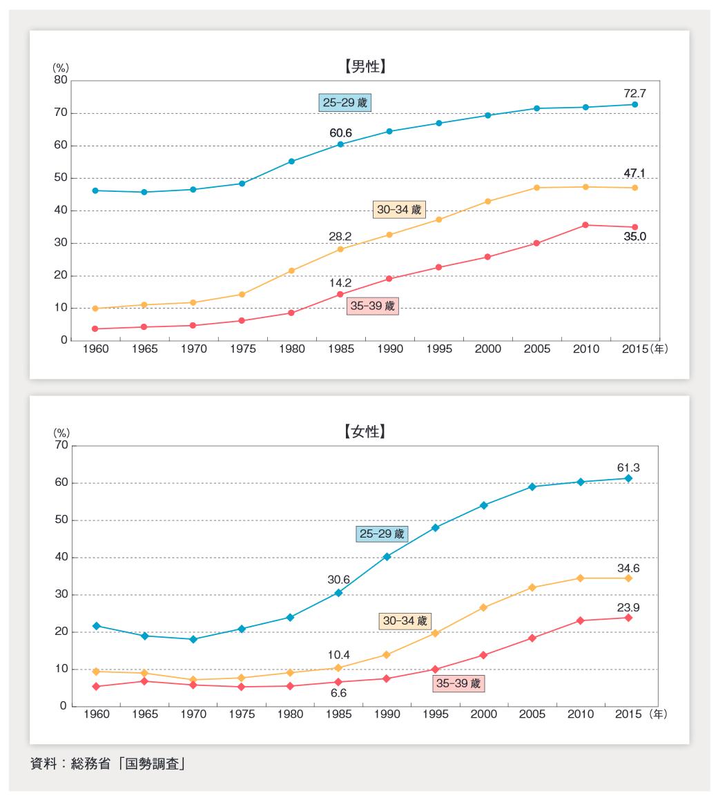 男性女性の未婚率