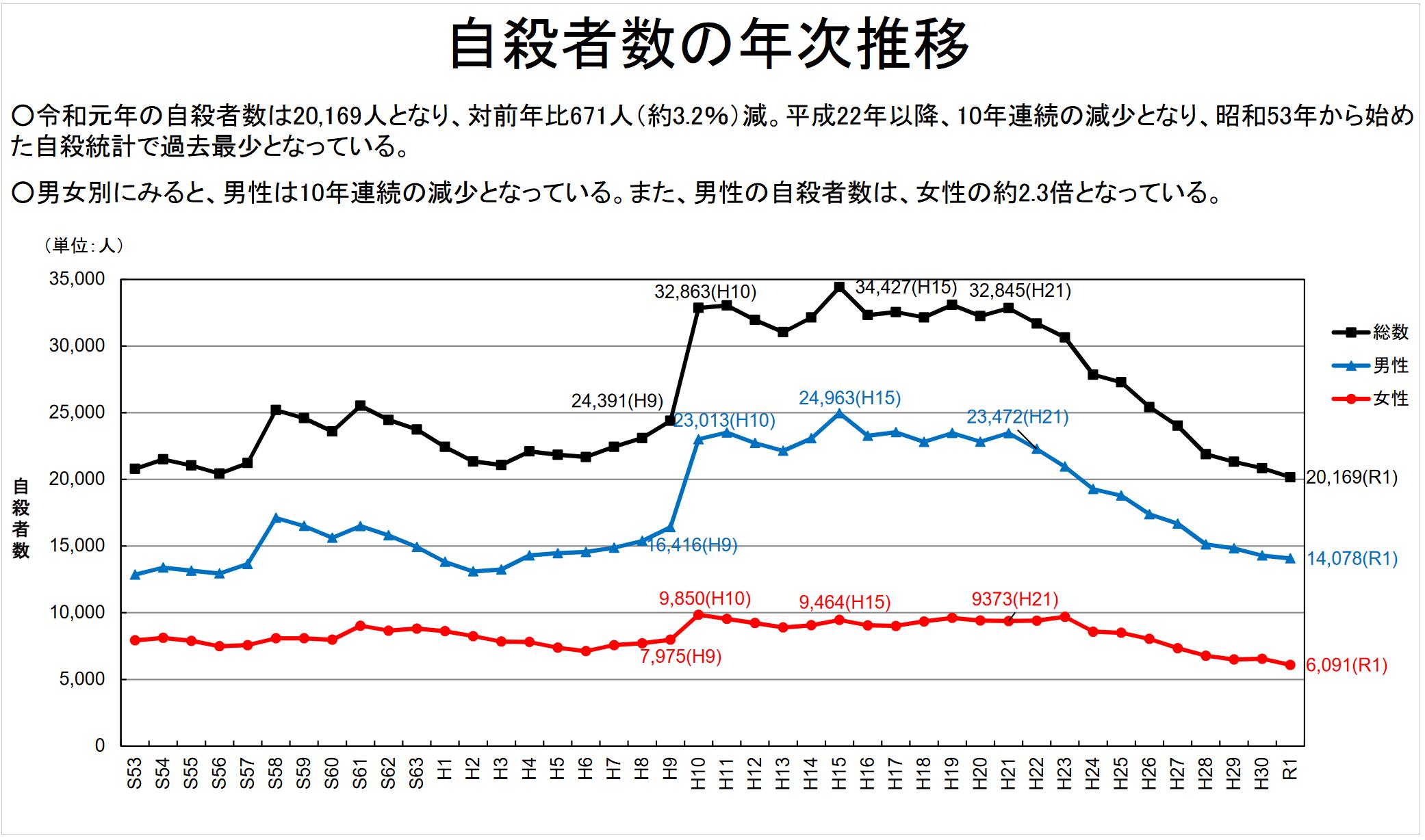 自殺者数の年次推移