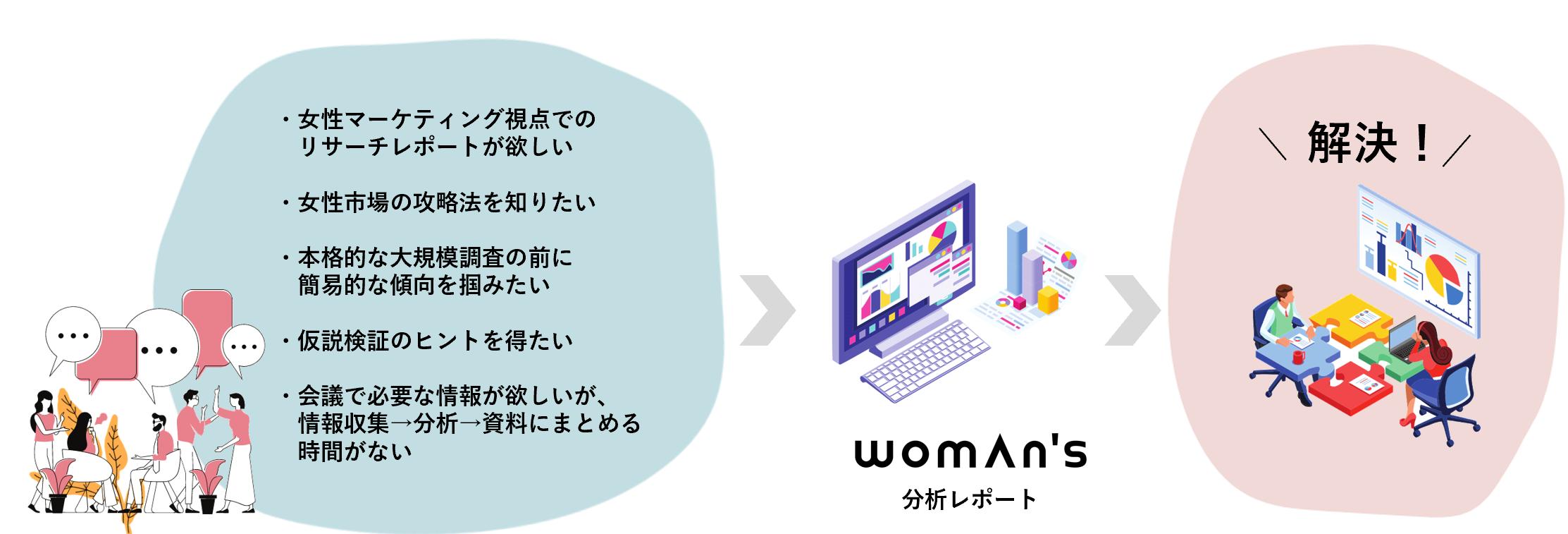 女性生活者分析レポート