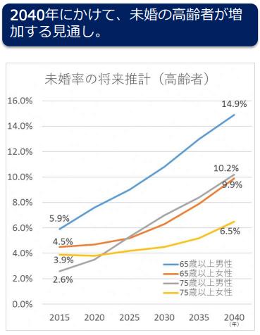 2040年にかけて未婚高齢者が増加