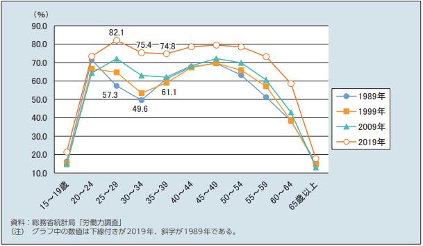 女性の年齢階級別就業率、M字カーブは解消してきた
