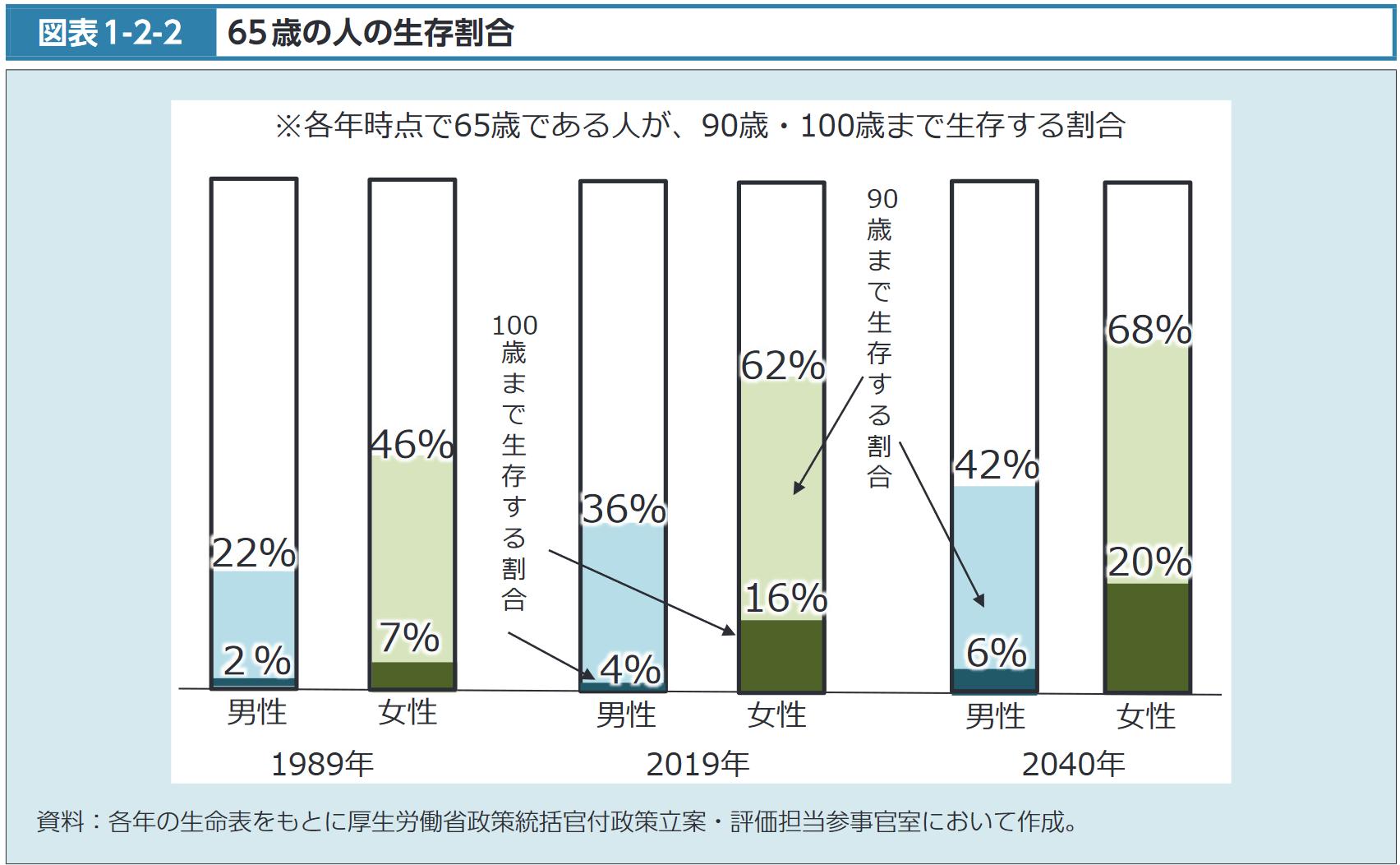 65歳の人の生存割合