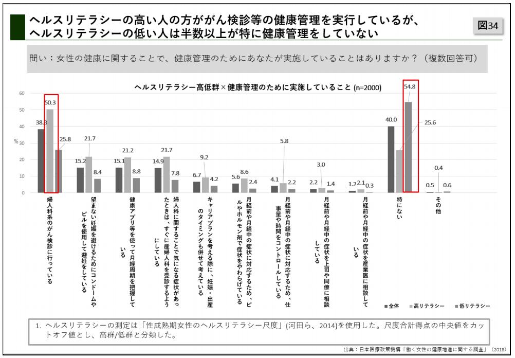 【出典】働く女性の健康増進調査2018(日本医療政策機構)
