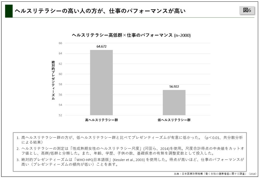 働く女性の健康増進調査 2018(日本医療政策機構)