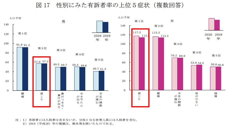 【出典】国民生活基礎調査2019(厚労省)