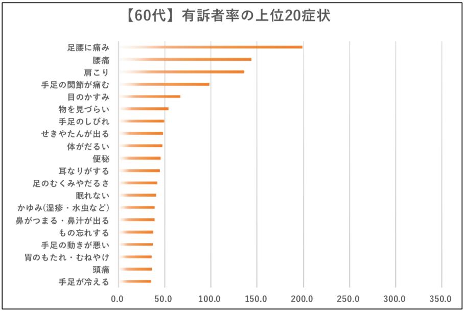 【画像】国民生活基礎調査 H28年(厚労省)を元にウーマンズラボ作成(60代)