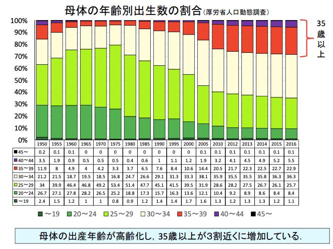 【出典】厚労省