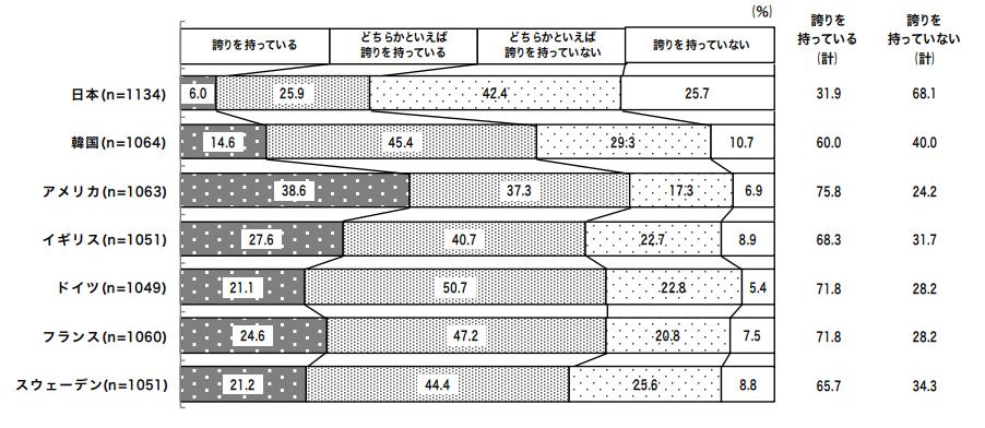 【出典】内閣府