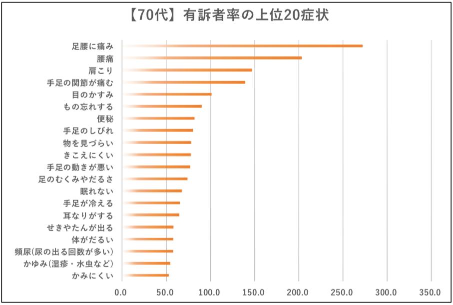 【画像】国民生活基礎調査 H28年(厚労省)を元にウーマンズラボ作成(70代)