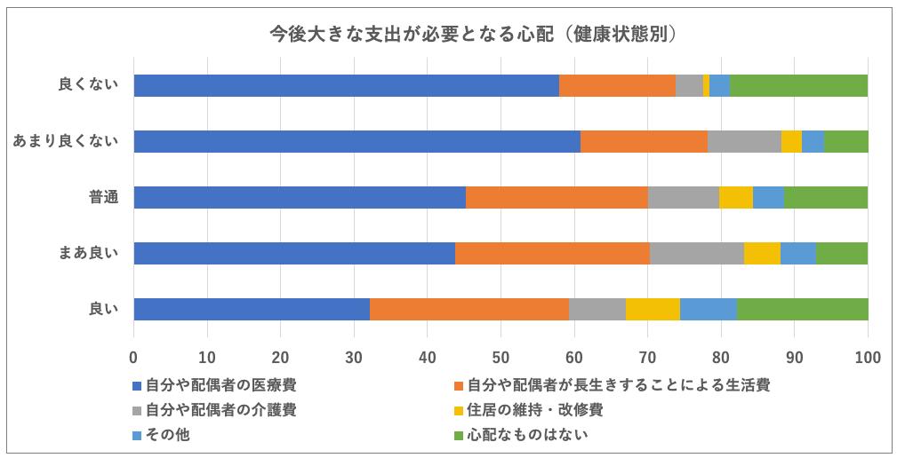 【画像】高齢期のお金に関する心配と軽減策(三菱UFJリサーチ&コンサルティング)よりウーマンズラボ作成