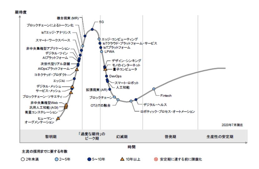 【画像】日本のハイプ・サイクル(ガートナー,2020年)