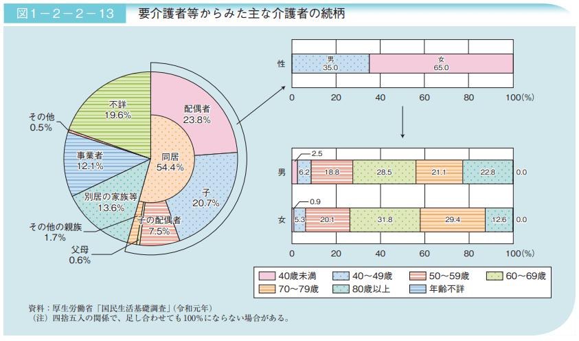 【出典】高齢社会白書,令和3年版(内閣府)