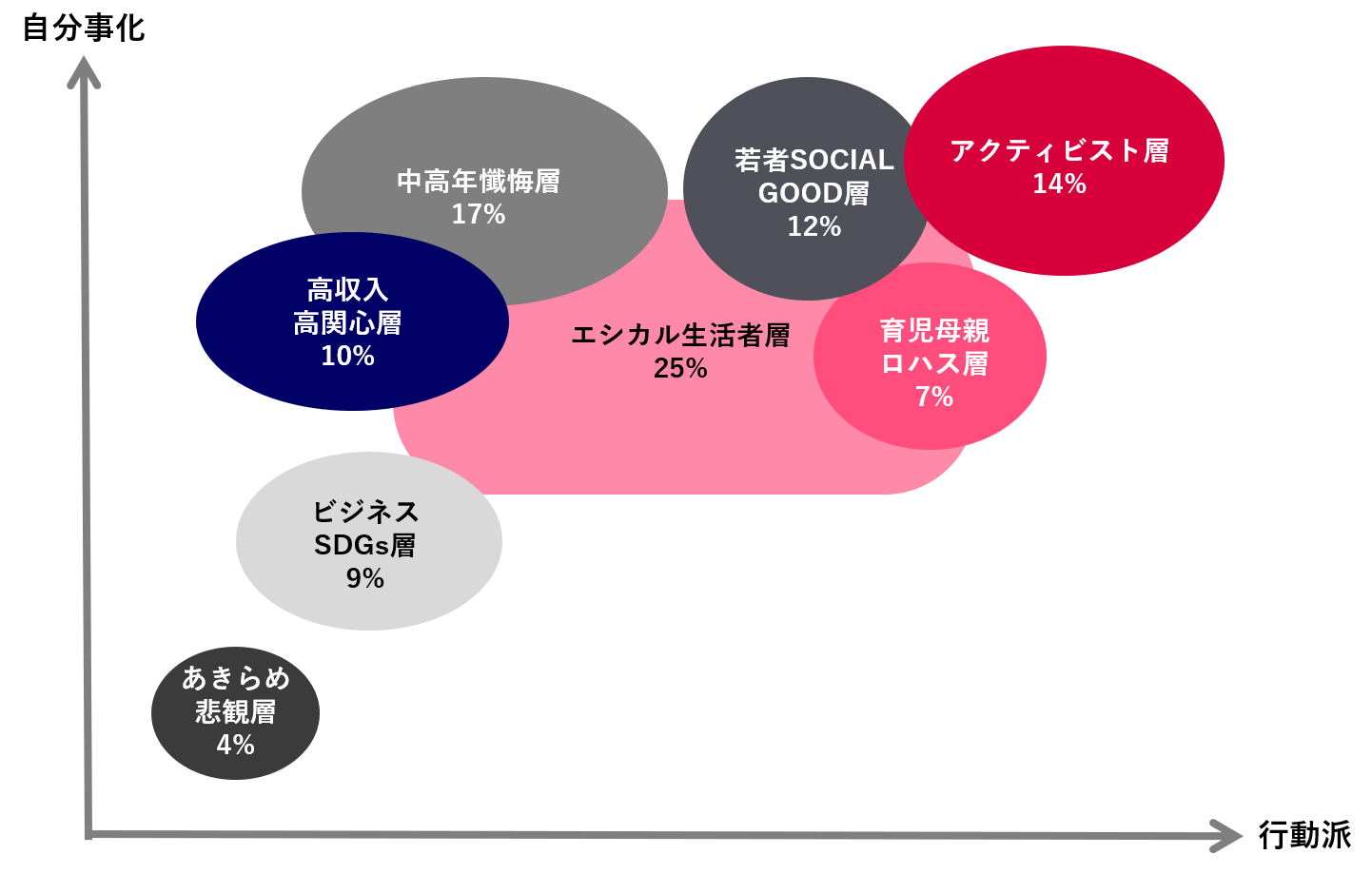 メンバーズ開発のクラスター