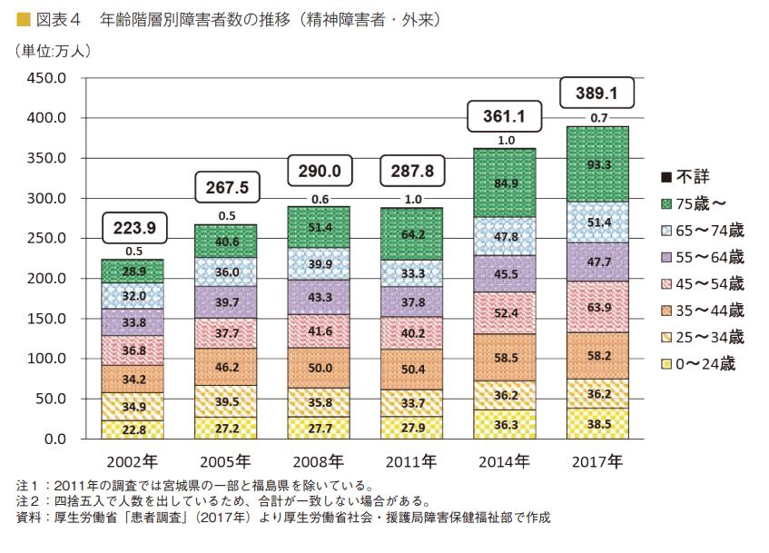【内閣府】令和3年版障害者白書