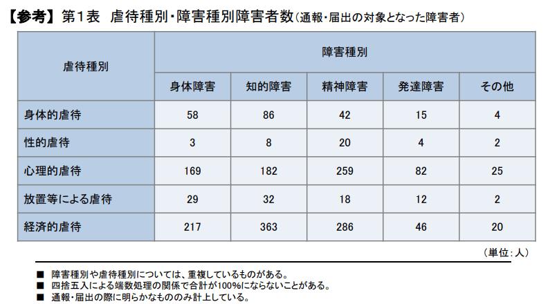 【出典】令和元年度(厚労省)