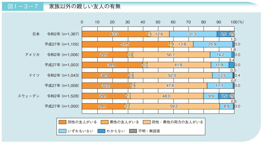 【出典】令和3年版高齢社会白書,内閣府