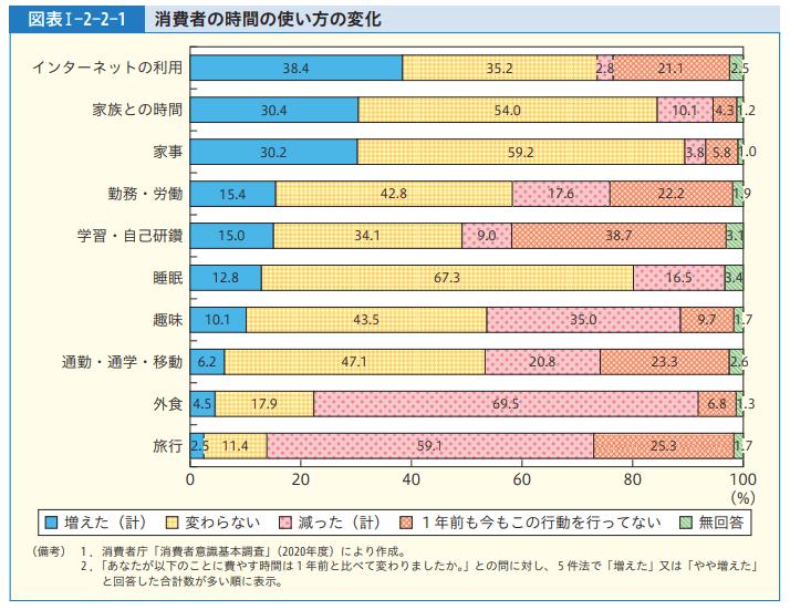 【出典】令和3年版消費者白書(内閣府)