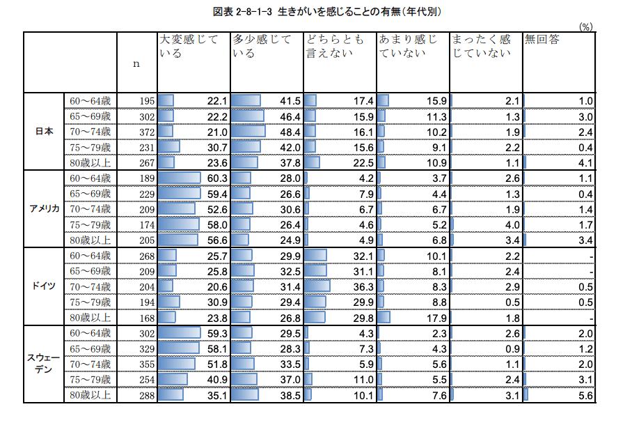 【出典】高齢者の生活と意識に関する国際比較調査,令和2年度(内閣府)