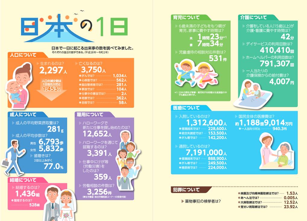 【出典】日本の1日(厚労省)