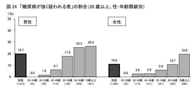 【出典】令和元年国民健康・栄養調査報告(厚労省)