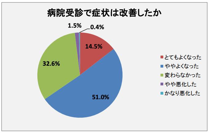 【出典】株式会社QLife