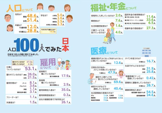 【出典】人口100人でみた日本(厚労省)