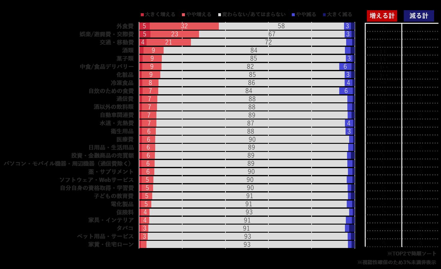 【出典】ワクチン接種が進んだ場合の消費増減予測(ロイヤリティマーケティング)