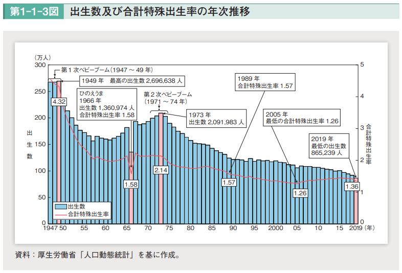 【出典】令和3年版 少子化社会対策白書(内閣府)