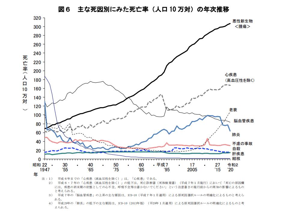 【出典】令和2年(2020)人口動態統計月報年計(概数)の概況(厚労省)