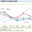 平均年齢層別の消費性向の推移