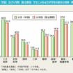 大学および大学院の女子学生の割合